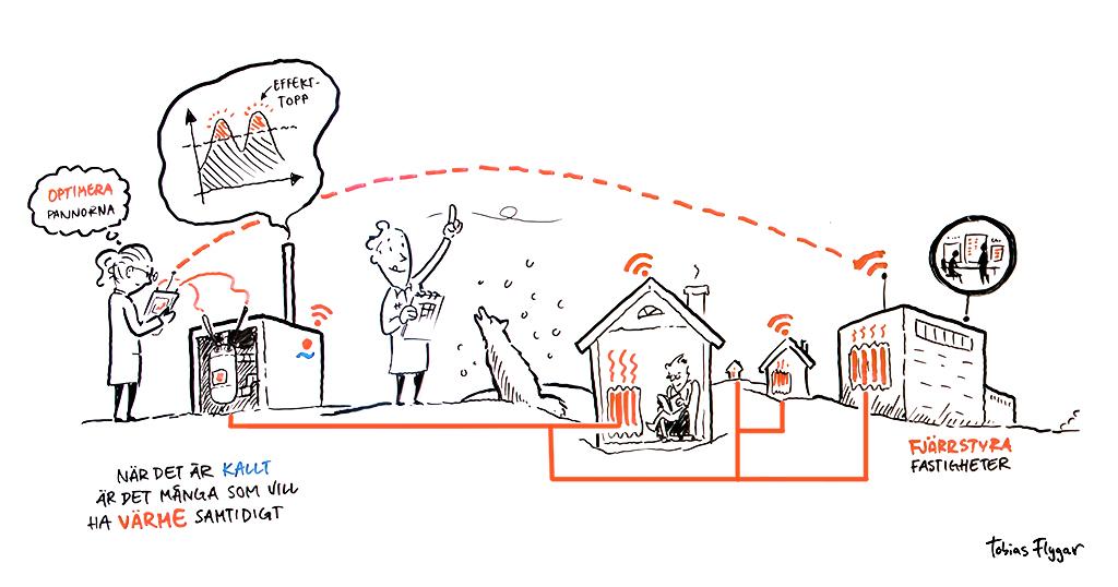 Mälarenergi ingår i forskningsprojektet Smarta flöden för optimerad produktion av fjärrvärme.