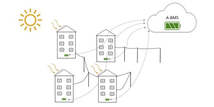 CODES Mälarenergi molnbaserat Batterisystem