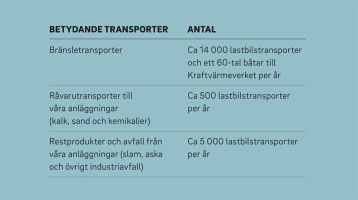 Mälarenergi antar utmaningen om fossilfria transporter till år 2020.